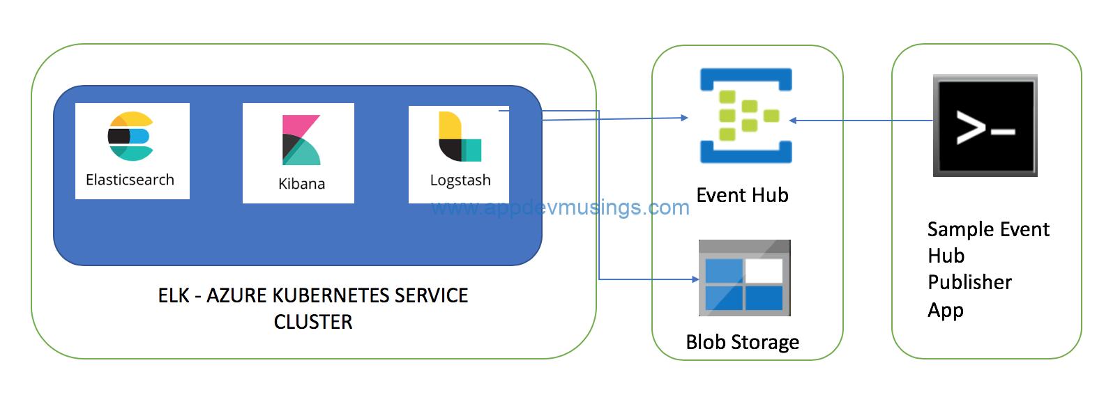 Azure Kubernetes Service (AKS): Deploying Elasticsearch
